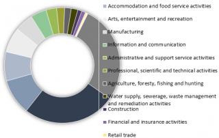 Social Enterprises in Database