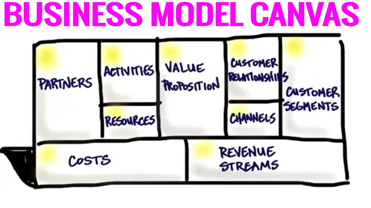 describe business models Briefly describe three different business models select the best business model for your business create a short statement explaining why the business model you have chosen is the best model for your business give at least three supporting facts for your choice.