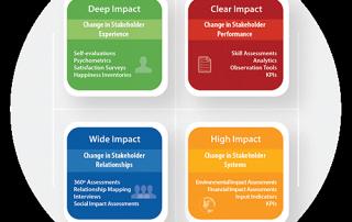 4 impacts