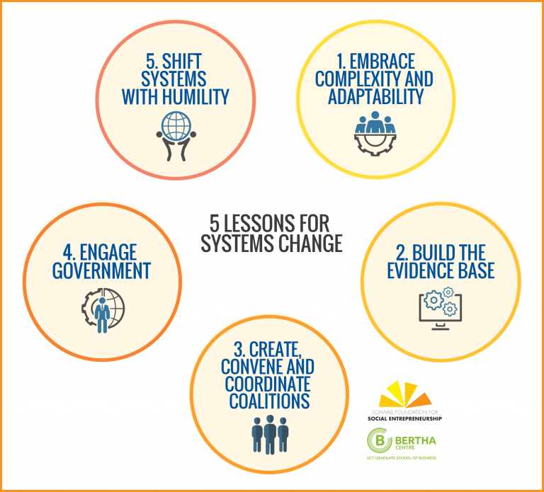 5 lessons for social entrepreneurs on how to change the system