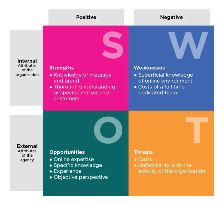 Design a Striking SWOT Analysis with Canva. SWOT analysis templates
