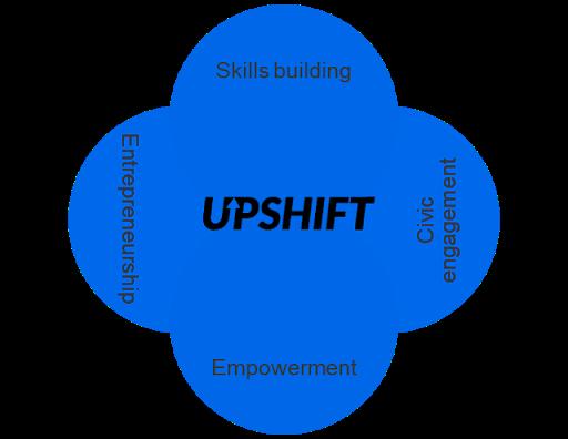 UPSHIFT, UNICEF's flagship social innovation programme