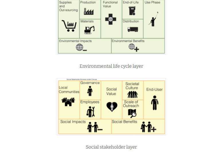 THE TRIPLE LAYERED BUSINESS MODEL CANVAS – A TOOL TO DESIGN MORE SUSTAINABLE BUSINESS MODELS