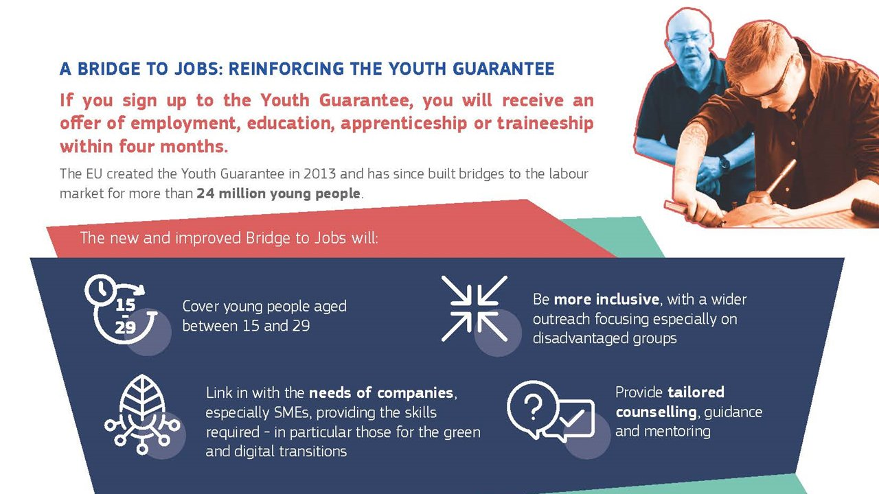 EU Youth Guarantee supporting unemployed youth!